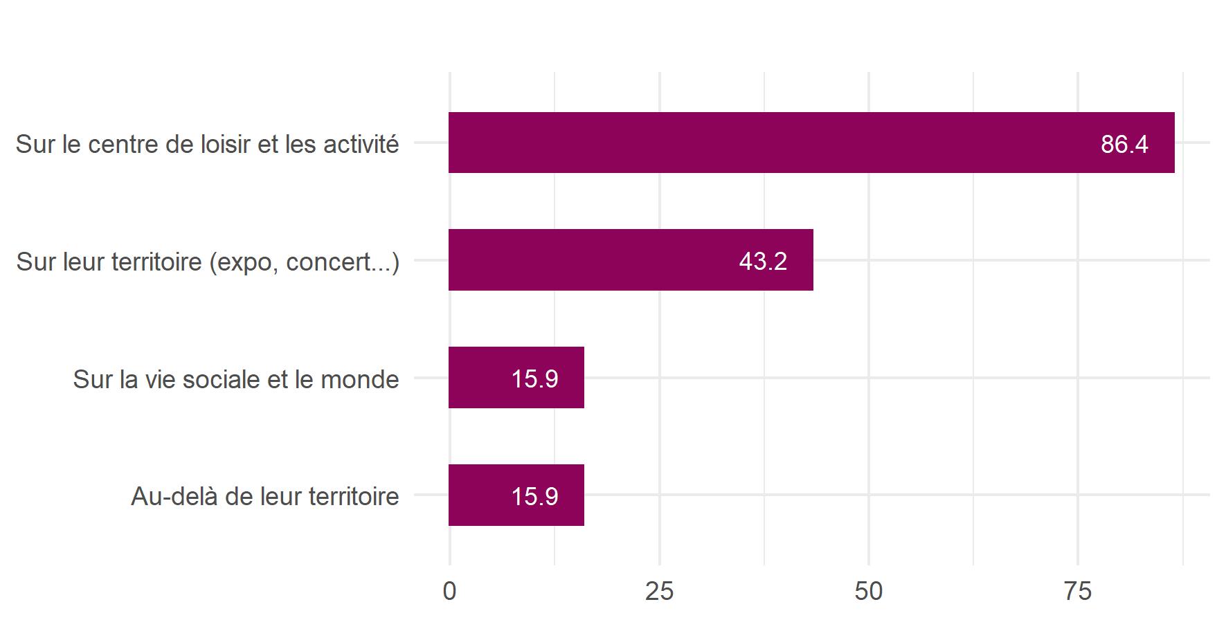 Graphique présentant les différents types d'informations mises à disposition des enfants dans les centres de loisirs éducatifs Francas
