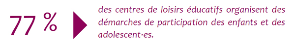 Illustration 77¨% des centres de loisirs éducatifs mobilisent des démarches participatives - Les Francas